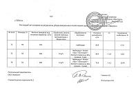 Акт составлен по результатам уборки озимых полей пшеницы в ООО Агрофирма Прогресс, 2014-2015 гг.